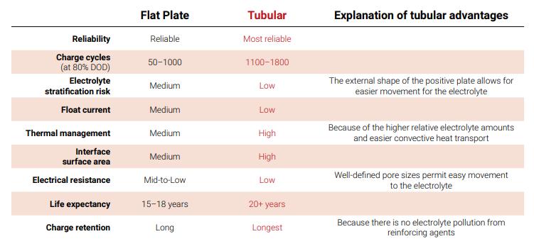 Tubes_vs_Flats